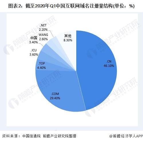 图表2:截至2020年Q1中国互联网域名注册量结构(单位:%)