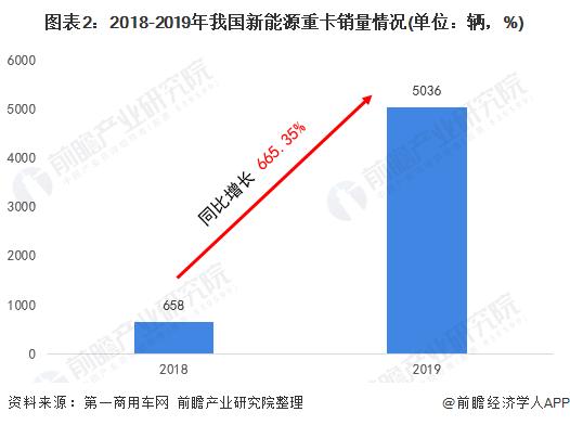 图表2:2018-2019年我国新能源重卡销量情况(单位:辆,%)