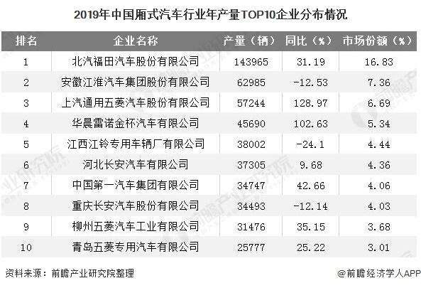 2019年中国厢式汽车行业年产量TOP10企业分布情况