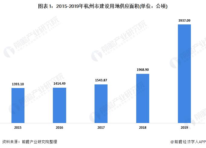 图表1:2015-2019年杭州市建设用地供应面积(单位:公顷)