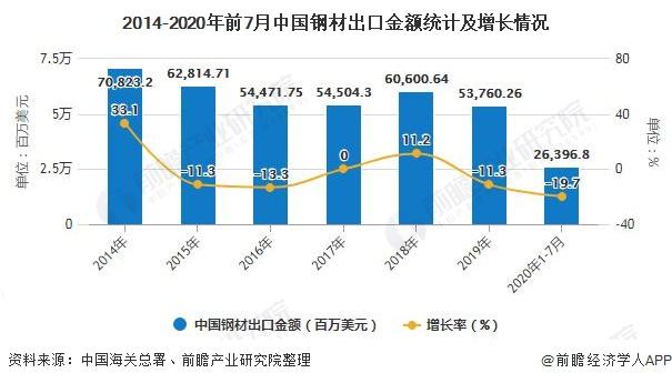 2014-2020年前7月中国钢材出口金额统计及增长情况