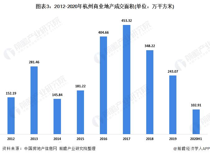 图表3:2012-2020年杭州商业地产成交面积(单位:万平方米)