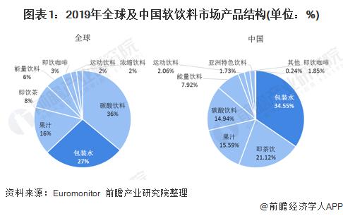 图表1:2019年全球及中国软饮料市场产品结构(单位:%)