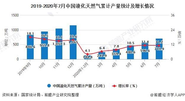 2019-2020年7月中国液化天然气累计产量统计及增长情况