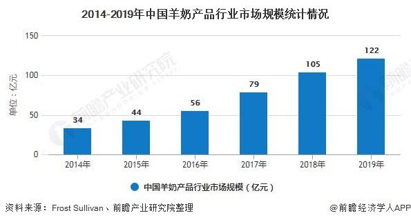 2014-2019年中国羊奶产品行业市场规模统计情况