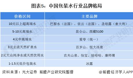 图表5:中国包装水行业品牌格局
