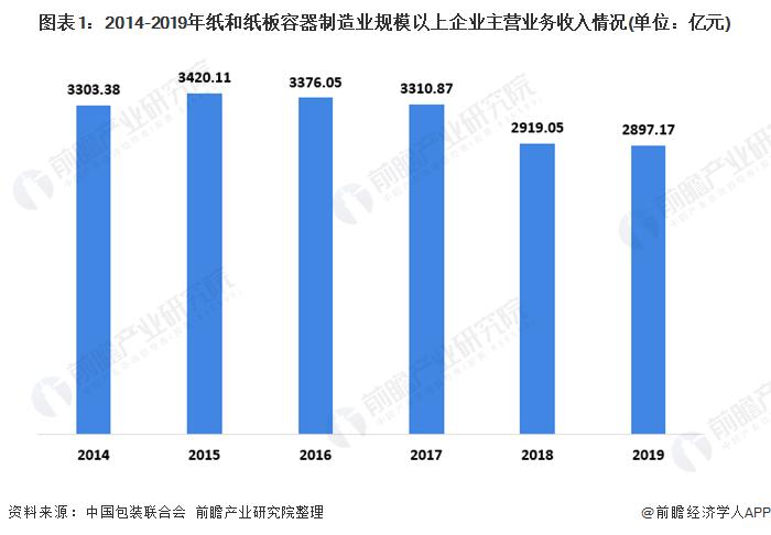 图表1:2014-2019年纸和纸板容器制造业规模以上企业主营业务收入情况(单位:亿元)