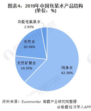图表4:2019年中国包装水产品结构(单位:%)