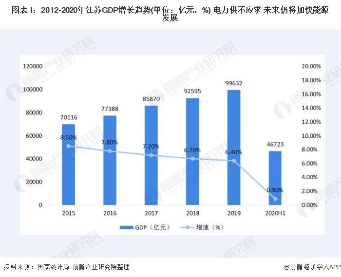 图表1:2012-2020年江苏GDP增长趋势(单位:亿元,%) 电力供不应求 未来仍将加快能源发展