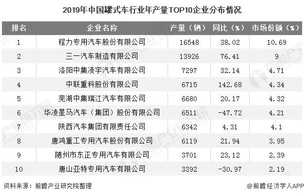 2019年中国罐式车行业年产量TOP10企业分布情况