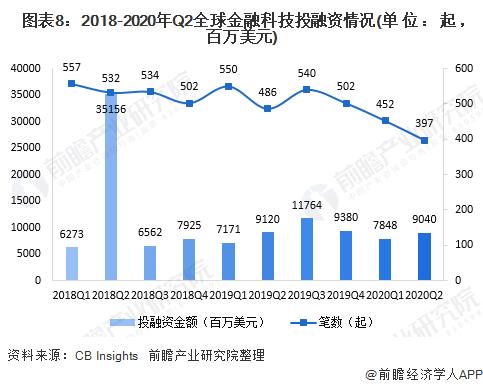 图表8:2018-2020年Q2全球金融科技投融资情况(单位:起,百万美元)