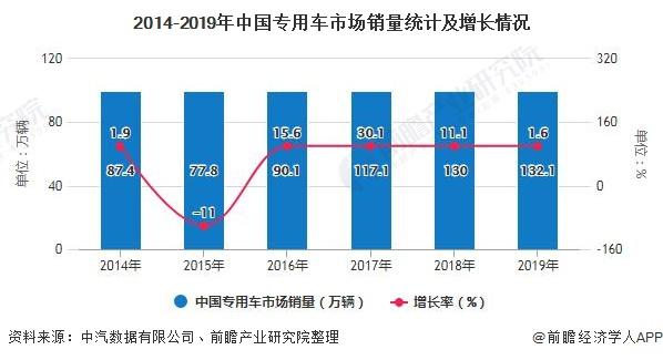 2014-2019年中国专用车市场销量统计及增长情况