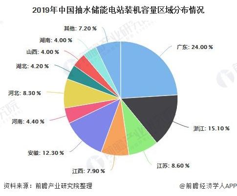 2019年中国抽水储能电站装机容量区域分布情况