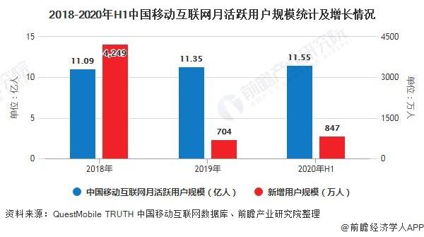 2018-2020年H1中国移动互联网月活跃用户规模统计及增长情况