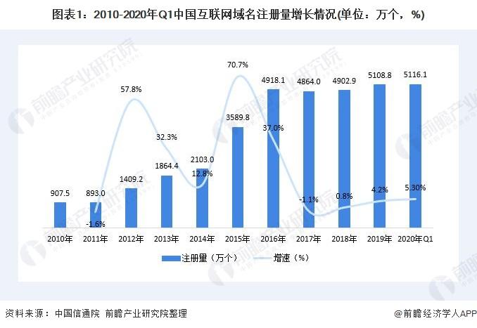 图表1:2010-2020年Q1中国互联网域名注册量增长情况(单位:万个,%)