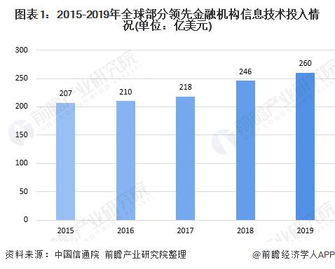 图表1:2015-2019年全球部分领先金融机构信息技术投入情况(单位:亿美元)