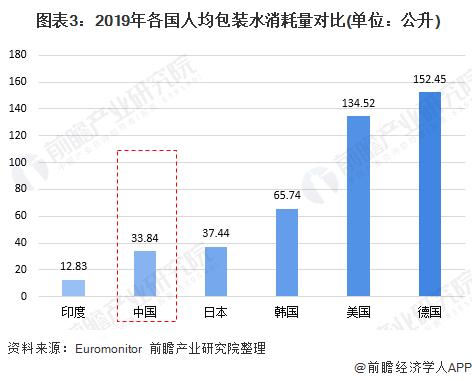 图表3:2019年各国人均包装水消耗量对比(单位:公升)