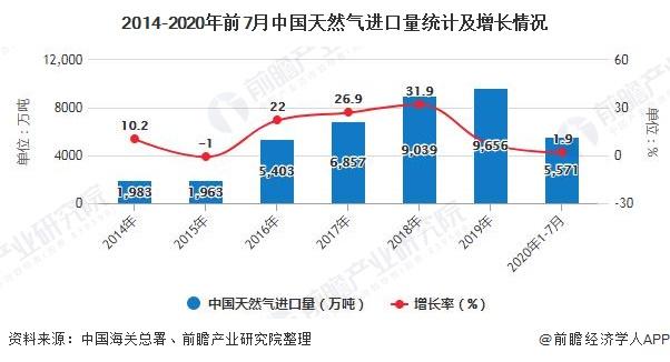 2014-2020年前7月中国天然气进口量统计及增长情况