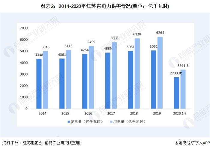 图表2:2014-2020年江苏省电力供需情况(单位:亿千瓦时)