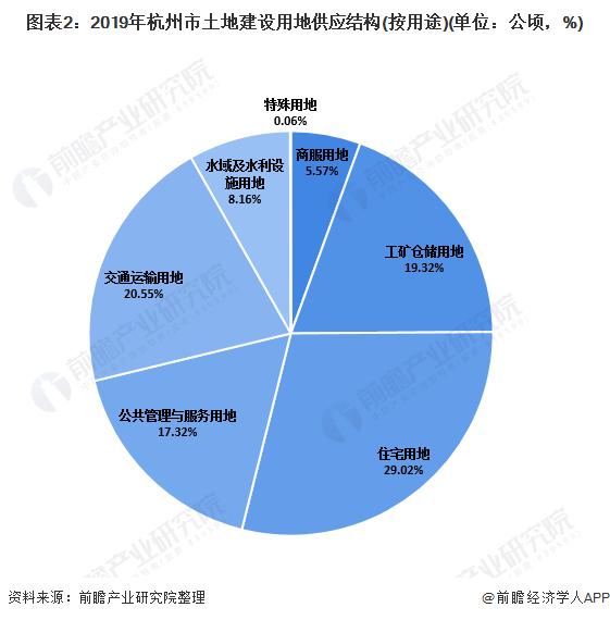 图表2:2019年杭州市土地建设用地供应结构(按用途)(单位:公顷,%)