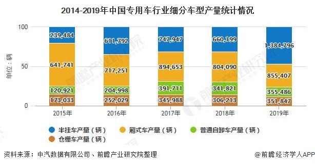 2014-2019年中国专用车行业细分车型产量统计情况