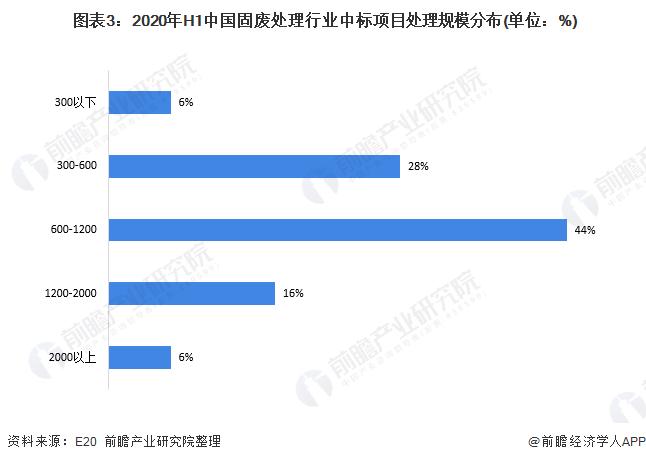 图表3:2020年H1中国固废处理行业中标项目处理规模分布(单位:%)