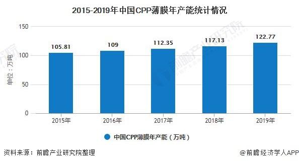 2015-2019年中国CPP薄膜年产能统计情况