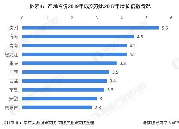 图表4:产地省份2019年成交额比2017年增长倍数情况