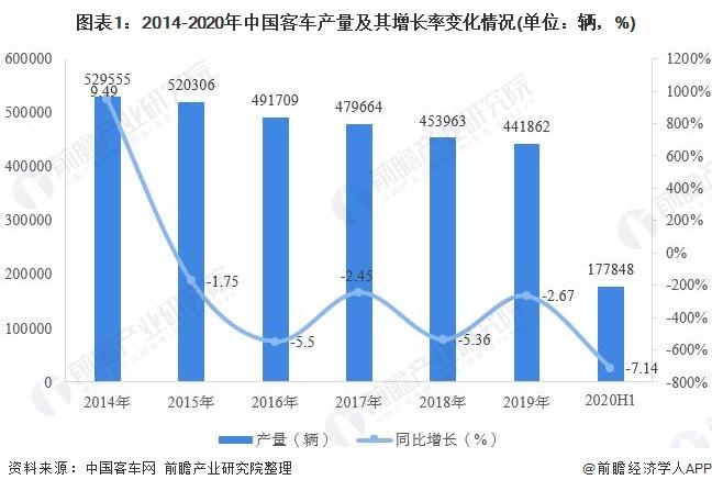 图表1:2014-2020年中国客车产量及其增长率变化情况(单位:辆,%)