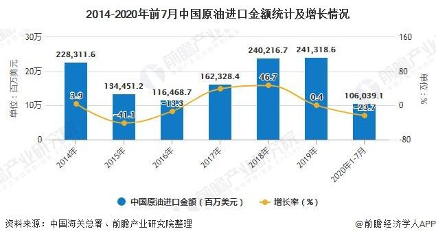 2014-2020年前7月中国原油进口金额统计及增长情况