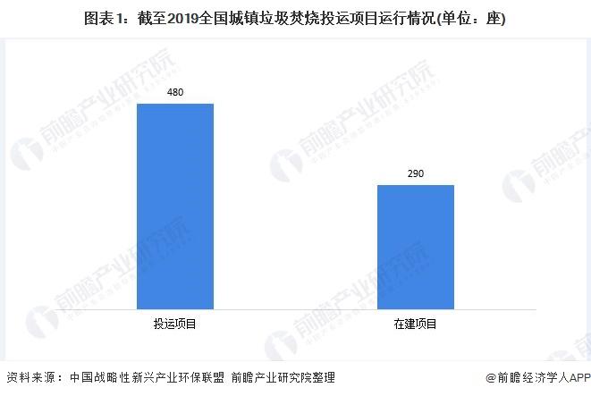 2020年中国生活垃圾焚烧行业现状分析 市场下沉、国企中标率提升【组图】