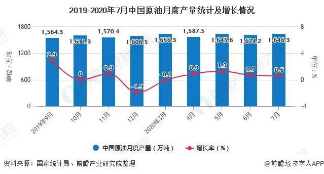 2019-2020年7月中国原油月度产量统计及增长情况