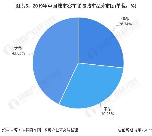 图表5:2019年中国城市客车销量按车型分布图(单位:%)