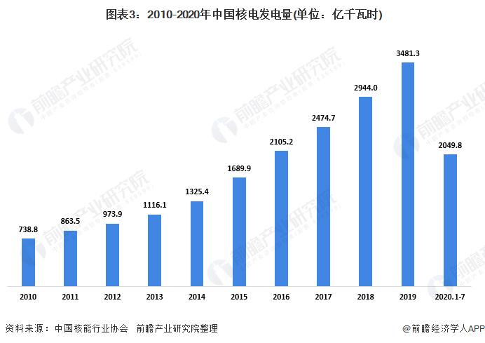 图表3:2010-2020年中国核电发电量(单位:亿千瓦时)