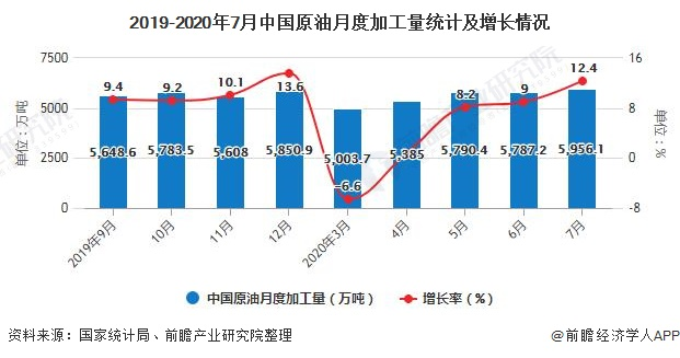 2019-2020年7月中国原油月度加工量统计及增长情况
