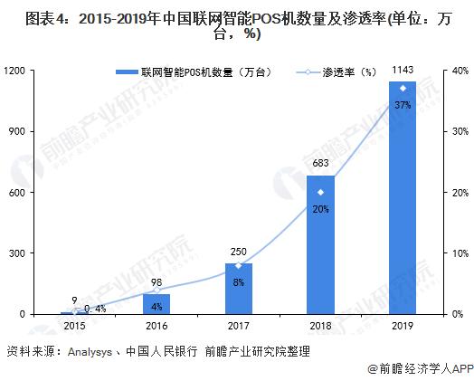 图表4:2015-2019年中国联网智能POS机数量及渗透率(单位:万台,%)