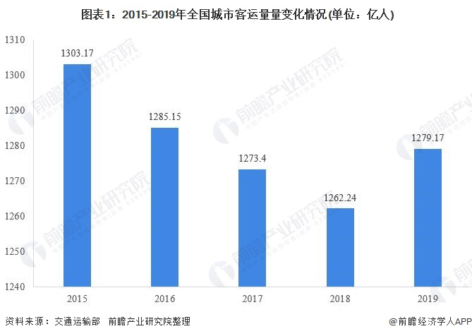 图表1:2015-2019年全国城市客运量量变化情况(单位:亿人)