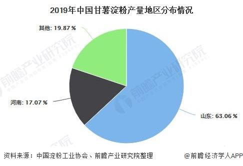 2019年中国甘薯淀粉产量地区分布情况