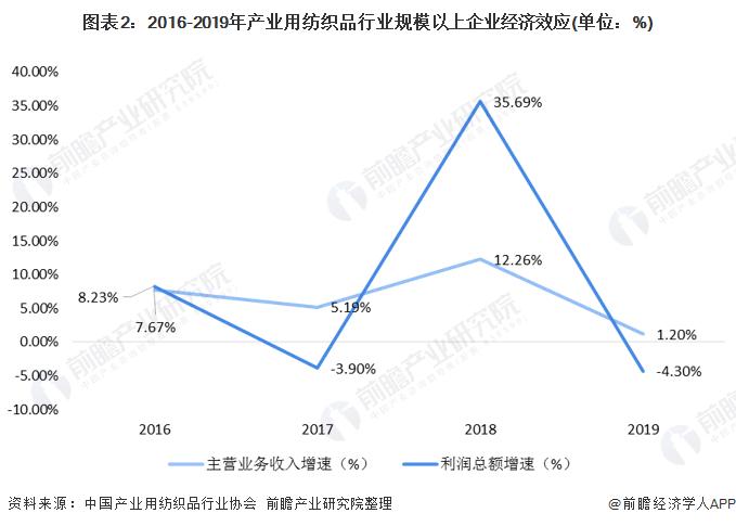 图表2:2016-2019年产业用纺织品行业规模以上企业经济效应(单位:%)
