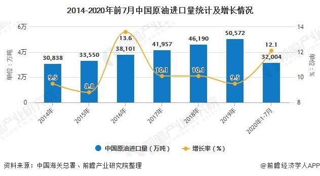2014-2020年前7月中国原油进口量统计及增长情况