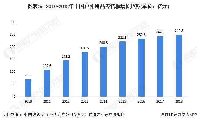 图表5:2010-2018年中国户外用品零售额增长趋势(单位:亿元)