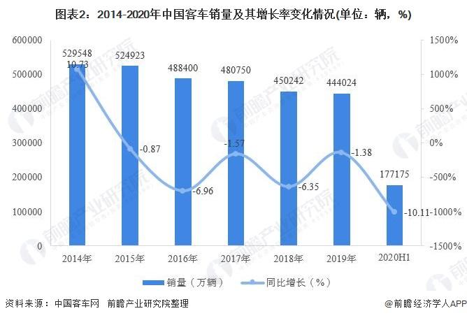 图表2:2014-2020年中国客车销量及其增长率变化情况(单位:辆,%)