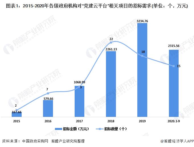 """图表1:2015-2020年各级政府机构对""""党建云平台""""相关项目的招标需求(单位:个,万元)"""
