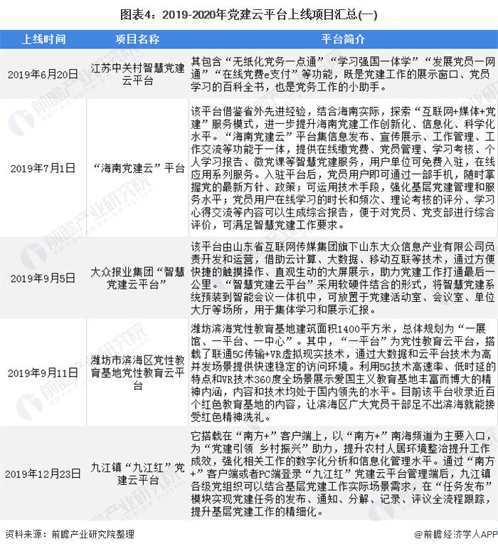 图表4:2019-2020年党建云平台上线项目汇总(一)