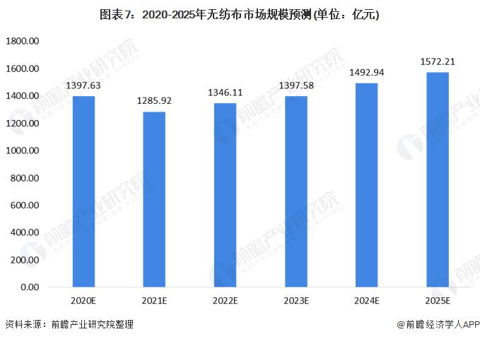 图表7:2020-2025年无纺布市场规模预测(单位:亿元)