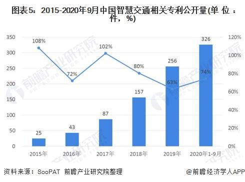 图表5:2015-2020年9月中国智慧交通相关专利公开量(单位:件,%)