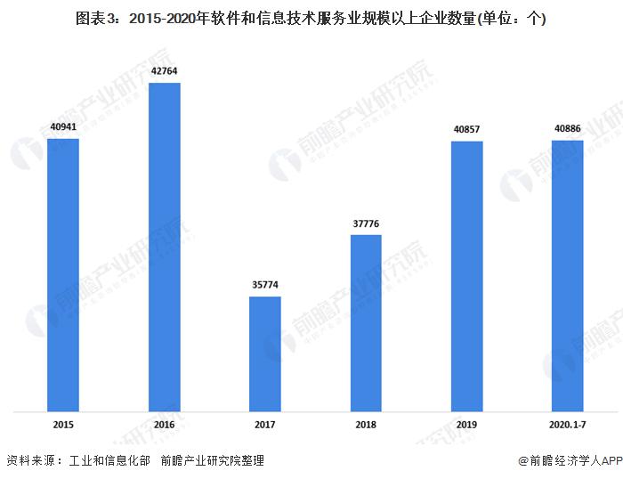 图表3:2015-2020年软件和信息技术服务业规模以上企业数量(单位:个)