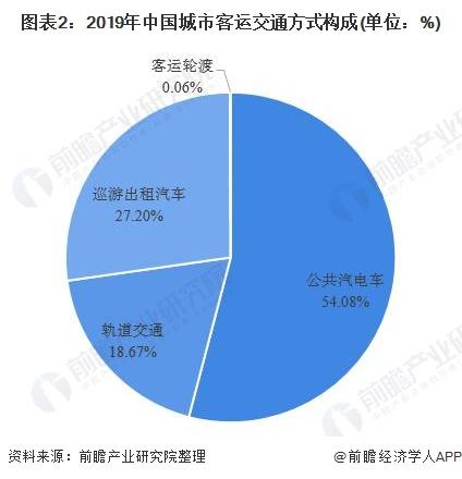 图表2:2019年中国城市客运交通方式构成(单位:%)