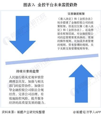 图表7:金控平台未来监管趋势