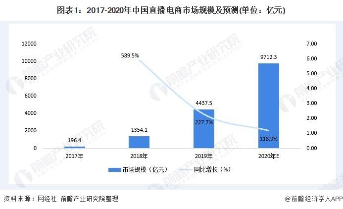 图表1:2017-2020年中国直播电商市场规模及预测(单位:亿元)